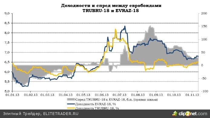 выпуска EVRAZ-18 на 15-20