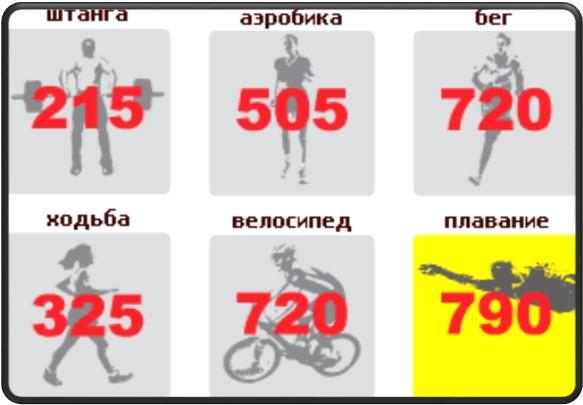 Формы активности для сьроса лишнего веса