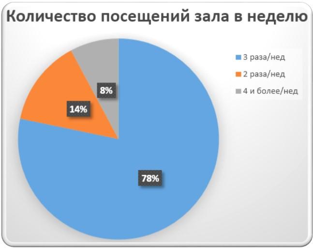 статистика посещения тренажерного зала