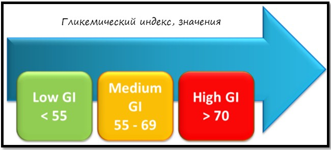 гликемический индекс, значения
