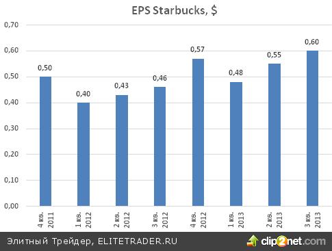Starbucks (SBUX): 2013 год, вероятно, станет лучшим в 42-летней истории компании