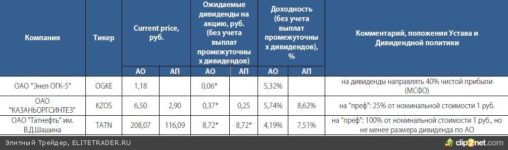 Дивидендная кубышка-2013