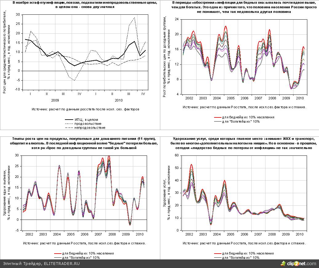 Инфляция: беспощадна к нищим, ласкова к миллионерам?