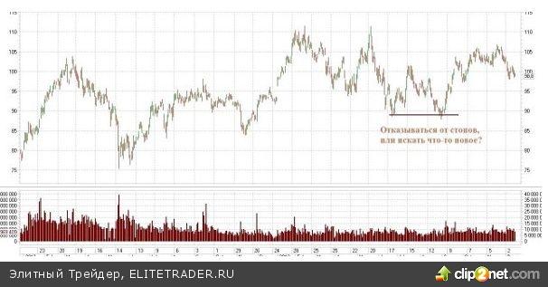 Чему рынок акций научил за 2013 год?