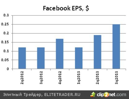Facebook (FB): потенциал роста еще есть!