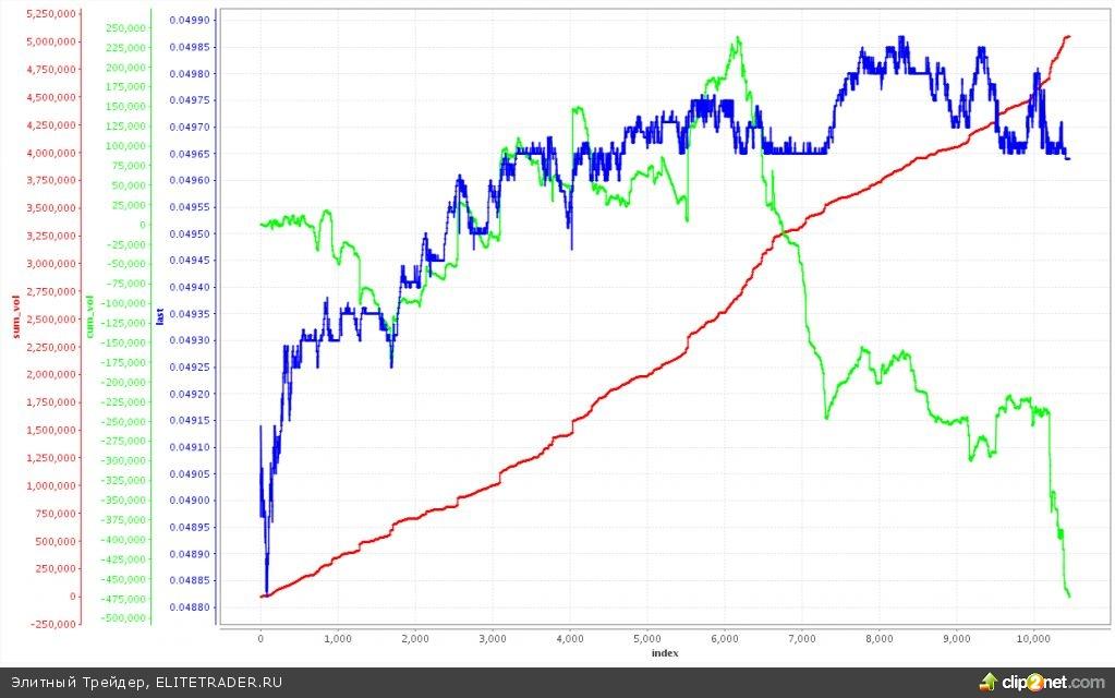 Последний торговый день в этом году завершился. С 23 декабря наблюдается низкая активность торгов, которая проходит в форме консолидации