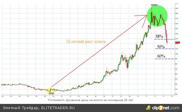 Рынок <a  href='/press/goldmag/'>золота</a> продолжает демонстрировать предсказуемост