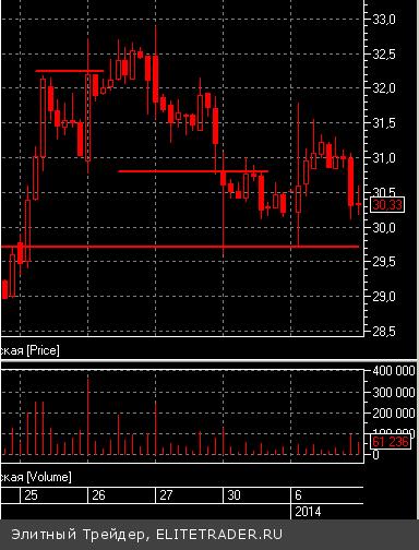 Впервые с 2007 года российский рынок открылся широкодиапазонным трендовым днем вниз