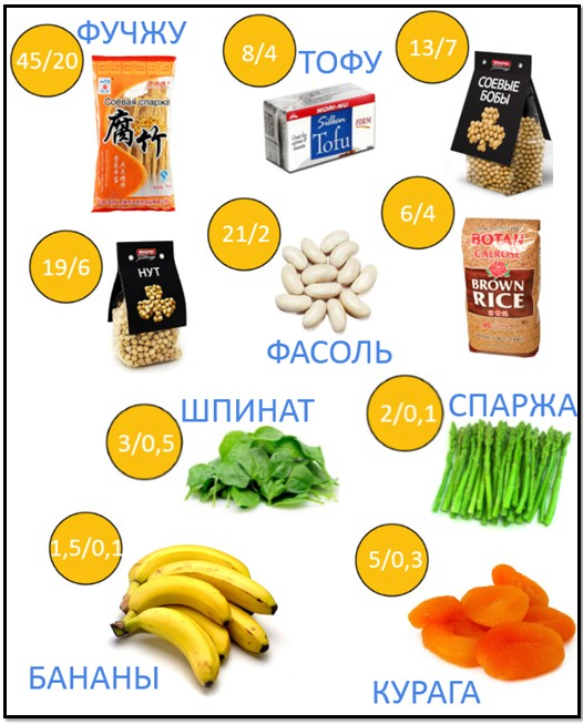 белковая диета пища список продуктов