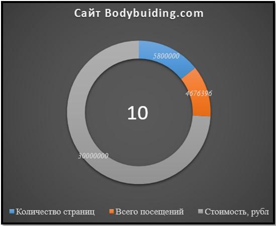 сайт Bodybuiding.com, показатели