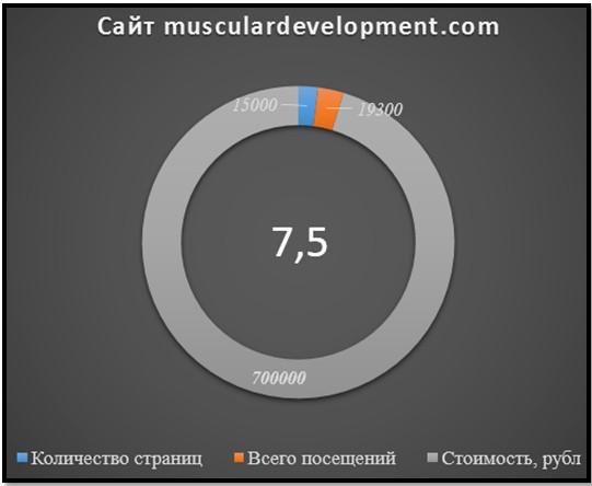 сайт musculardevelopment, статсистика