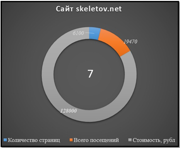 сайт Skeletov.net, статистика