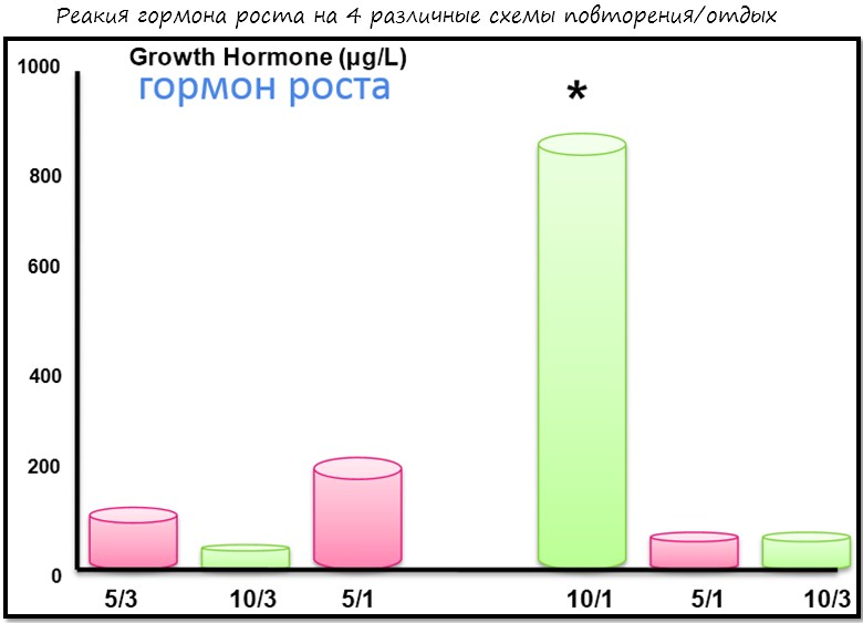 гормон роста и продолжительность отдыха