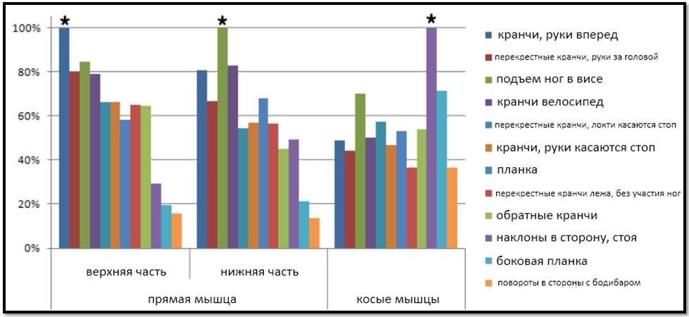 ЭМГ активность прямых и косых мышц живота