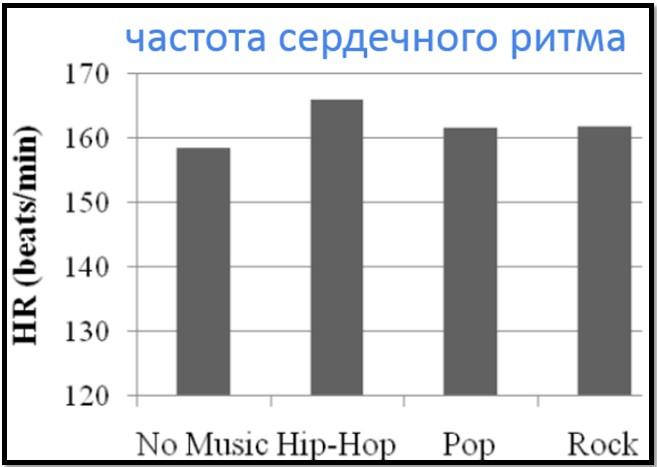 Зависимость частоты сердечных сокращений от жанра музыки