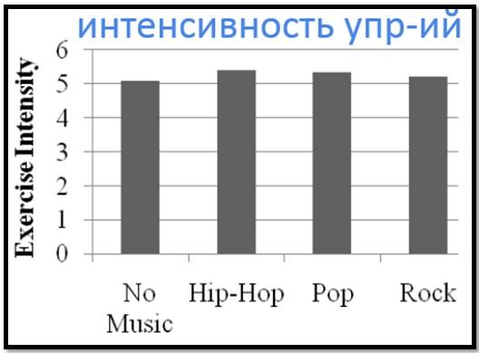 Зависимость интенсивности упражнений от разных жанров музыки.