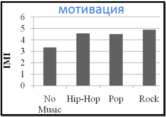 Зависимость внутренней мотивации от разных жанров музыки.