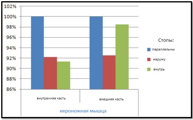 ЭМГ активность икроножных мышц в зависимости от постановки ног