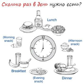 сколько в день нужно есть: