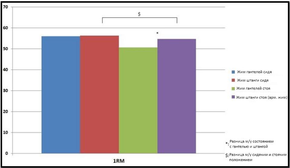 ЭМГ активность мышц сравнение гантели и штанги