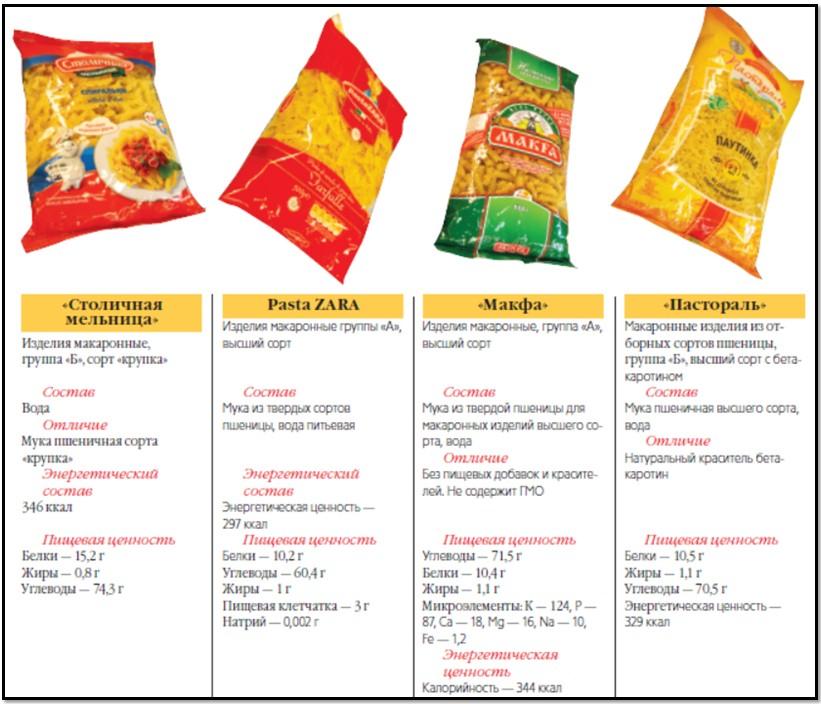 категории макарон, сравнение