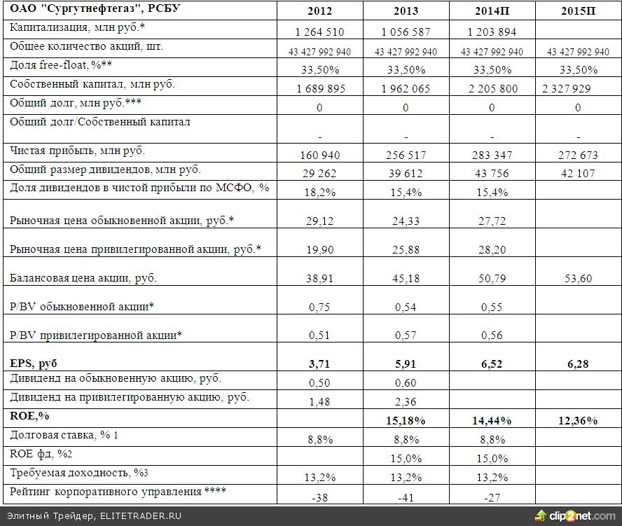 Сколько стоит на сегодня акция сургутнефтегаз