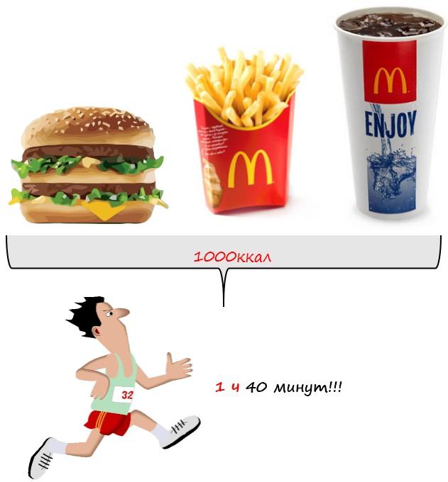 Сколько нужно сжечь калорий в день, чтобы похудеть похудение с.