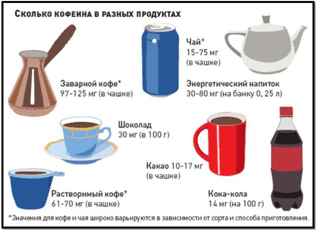 продукты содержащие кофеин