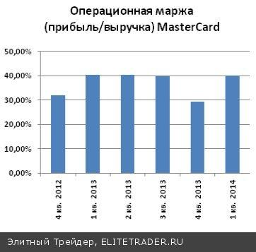 MasterCard (MA): компания является самой рентабельной среди платежных систем!
