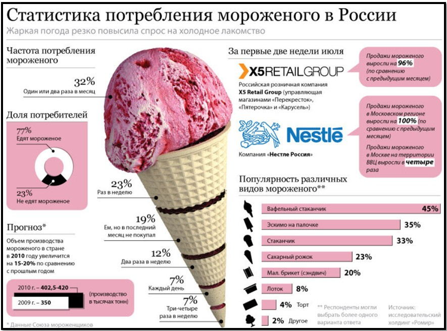 статистика потребления мороженого
