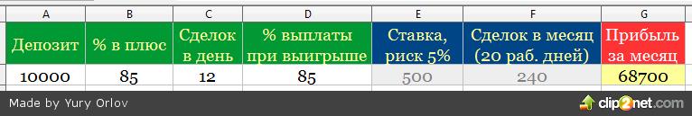 Калькулятор профита в бинарных опционах